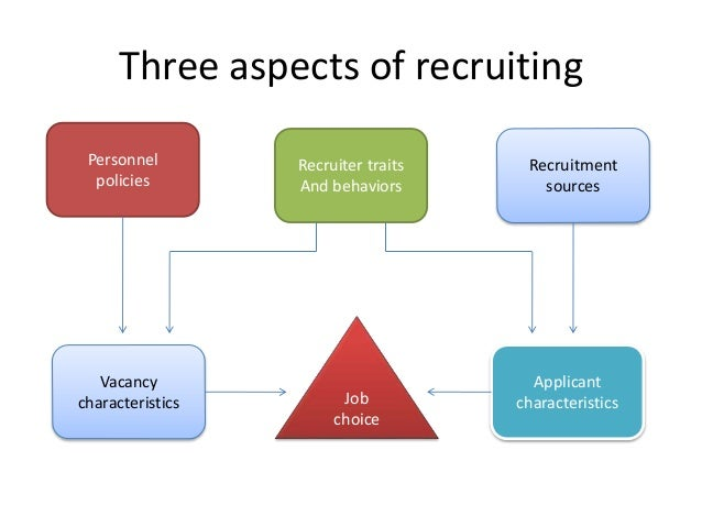 human resource recruitment and selection pdf