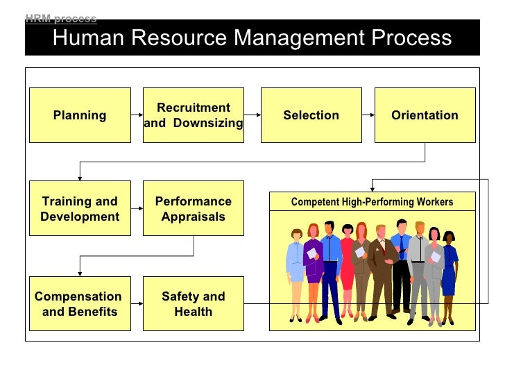 Environmental factors affecting human resources management
