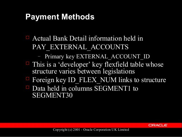 Copyright (c) 2001 - Oracle Corporation UK Limited External Accounts structure  Structure definition held in FND_ID_FLEX_...
