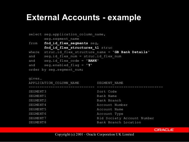 Copyright (c) 2001 - Oracle Corporation UK Limited Pay Methods table diagram pay_external_ accounts pay_org_payment _metho...
