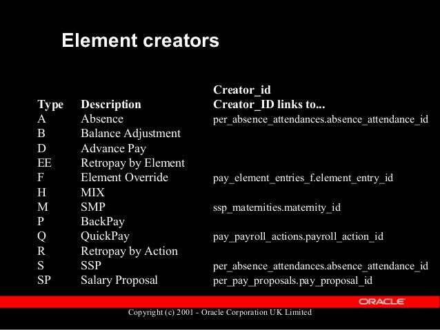 Copyright (c) 2001 - Oracle Corporation UK Limited Element entries table diagram pay_element_ entry_values_f pay_element_l...