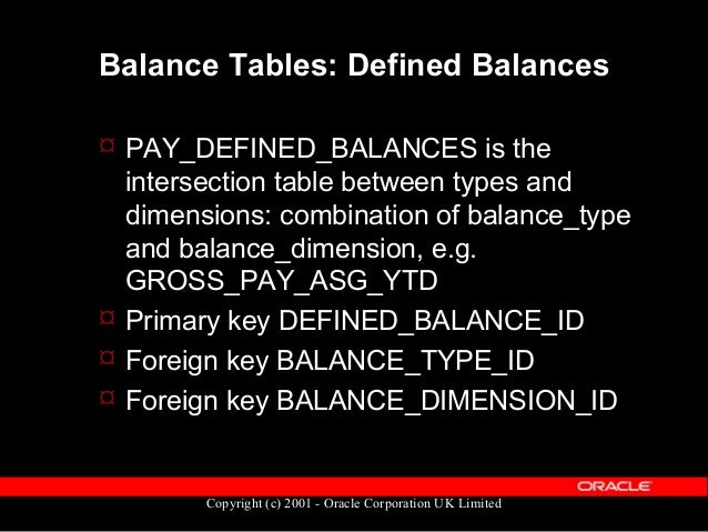 Copyright (c) 2001 - Oracle Corporation UK Limited Balance Tables: Others  Details of which element inputs feed a balance...