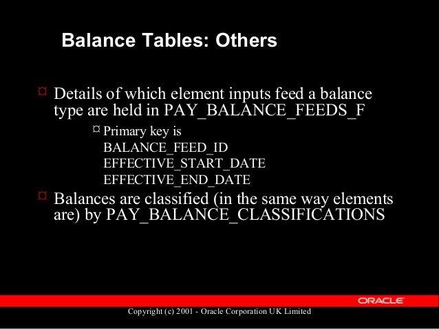 Copyright (c) 2001 - Oracle Corporation UK Limited Balance table diagram pay_balance_types pay_defined_balancesBALANCE_TYP...
