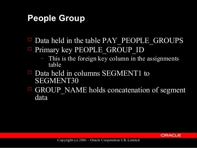 Copyright (c) 2001 - Oracle Corporation UK Limited People Group - Structures  Structure definition held in FND_ID_FLEX_ST...