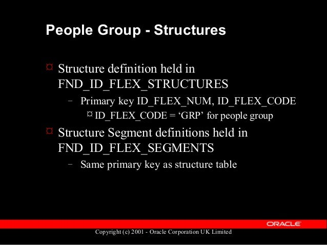 """Copyright (c) 2001 - Oracle Corporation UK Limited People Group - Example code SELECT ppf.full_name """"EMPLOYEE_NAME"""" , ppf...."""