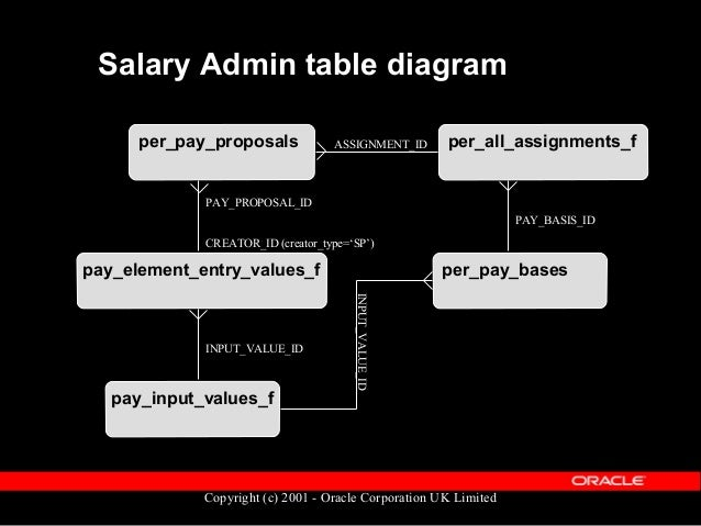 Copyright (c) 2001 - Oracle Corporation UK Limited Salary: Grades & Spines  This method is generally used by Local Author...