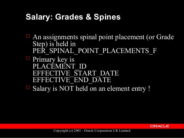 Copyright (c) 2001 - Oracle Corporation UK Limited Grades & Spines table diagram per_spinal_point _steps_f per_grade_spine...