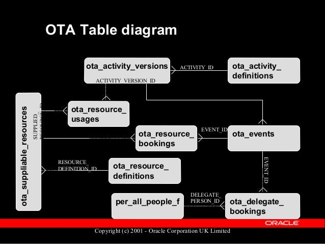 Copyright (c) 2001 - Oracle Corporation UK Limited OTA Tables - What we'll cover  Activities  Events  Resources  Enrol...