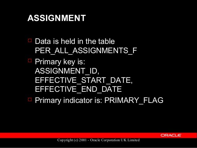 Copyright (c) 2001 - Oracle Corporation UK Limited PERIOD of SERVICE  Records each period of employment  Links the Perso...