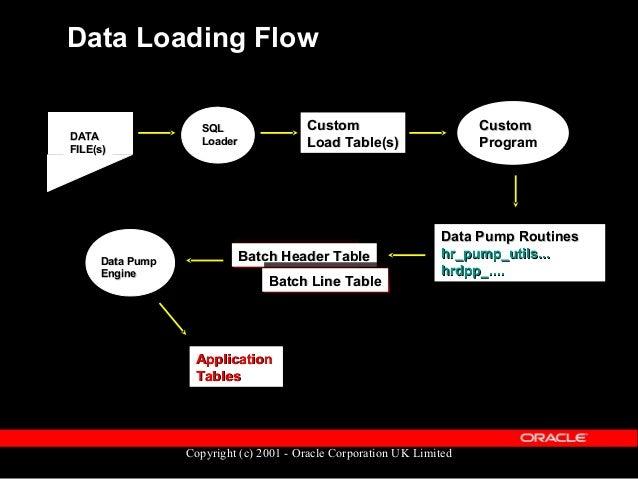 "Copyright (c) 2001 - Oracle Corporation UK Lim Data Pump Components  A set of tables  ""Meta Mapper"" component  Data Pum..."