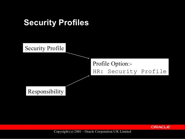 Copyright (c) 2001 - Oracle Corporation UK Limited Security List Tables  PER_PERSON_LIST  PER_POSITION_LIST  PER_ORGANI...