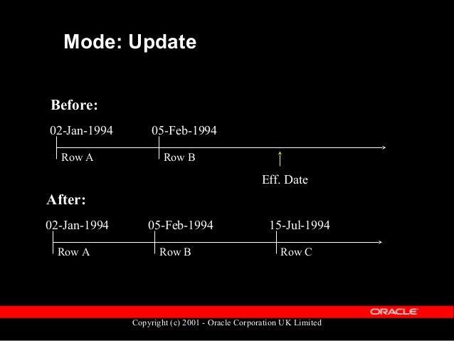 Copyright (c) 2001 - Oracle Corporation UK Limited Mode: Update 31-DEC-471205-FEB-1994100 04-FEB-199402-JAN-1994100 EEDESD...