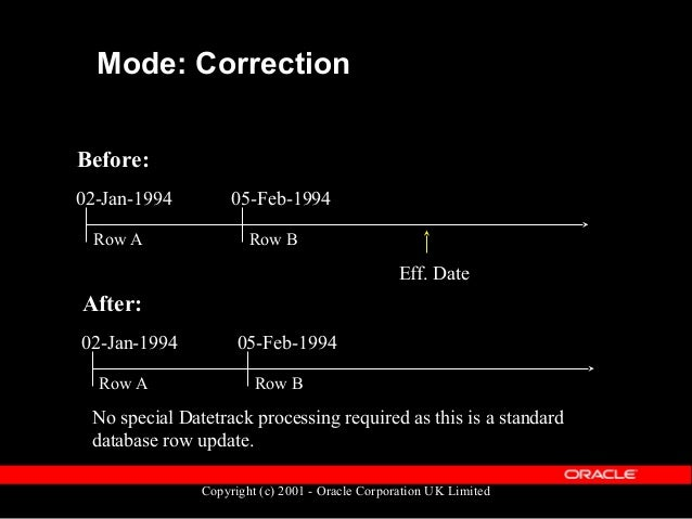 Copyright (c) 2001 - Oracle Corporation UK Limited Mode: Delete Before: 02-Jan-1994 05-Feb-1994 Eff. Date Row A Row B Afte...