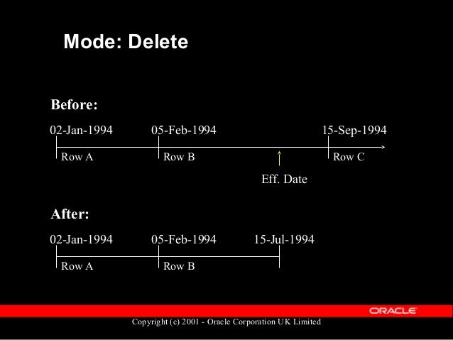 Copyright (c) 2001 - Oracle Corporation UK Limited Mode: Update_Override Before: 02-Jan-1994 05-Feb-1994 Eff. Date Row A R...