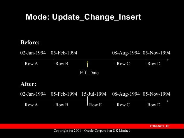 Copyright (c) 2001 - Oracle Corporation UK Limited Mode: Future_Change Before: 02-Jan-1994 05-Feb-1994 Eff. Date Row A Row...