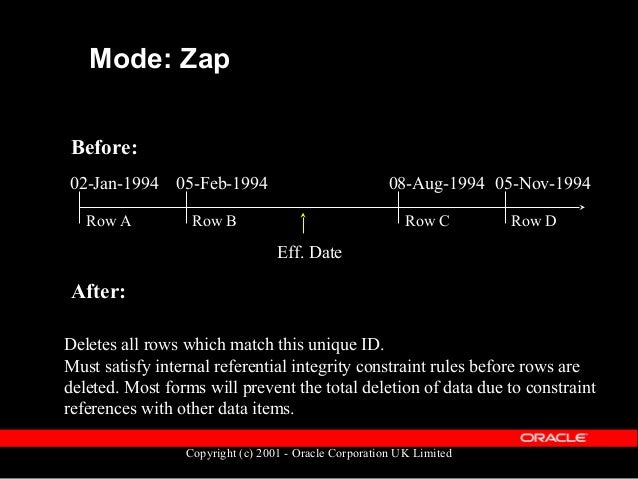 Copyright (c) 2001 - Oracle Corporation UK Limited Controlling Datetrack  Within the online application: – User set their...