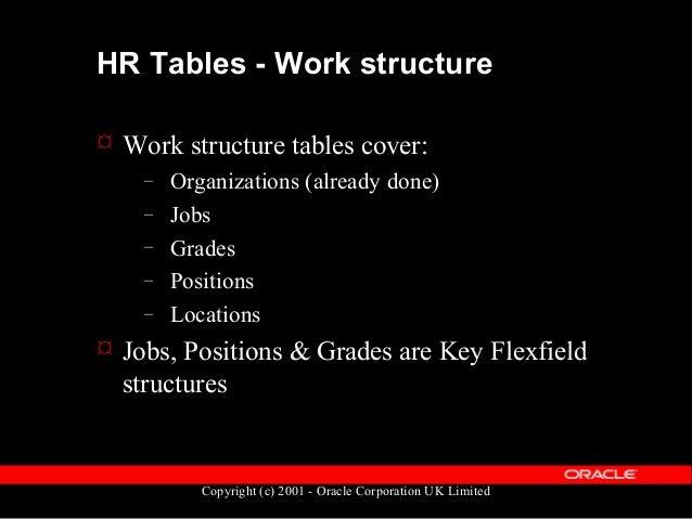 Copyright (c) 2001 - Oracle Corporation UK Limited Flexfields  Two types: – DESCRIPTIVE – KEY  DECRIPTIVE – Provides add...