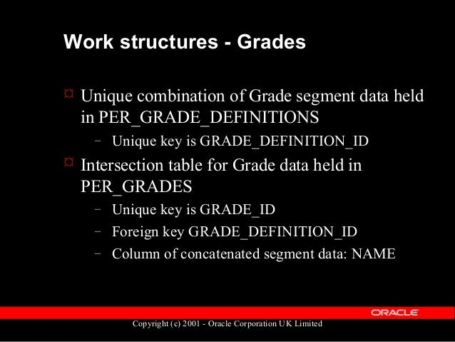Copyright (c) 2001 - Oracle Corporation UK Limited Work structures - Positions  Positions are slightly different to Jobs ...