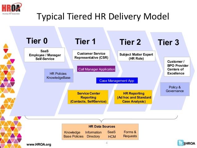 role of hr in bpo Hr managers in a call center environment write clear job descriptions that  articulate the competencies and behaviors required to perform each role they  also.