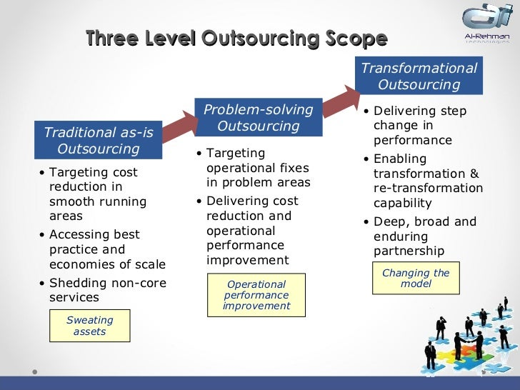 outsourcing in hrm Outsourcing is an agreement in which one company hires another company to be responsible for an existing internal activity it often involves the contracting of a.