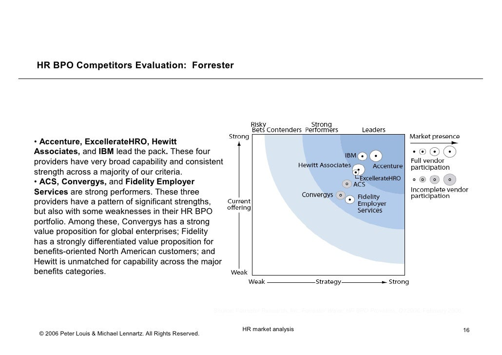 Hr Outsourcing Competitor Analysis April 2006