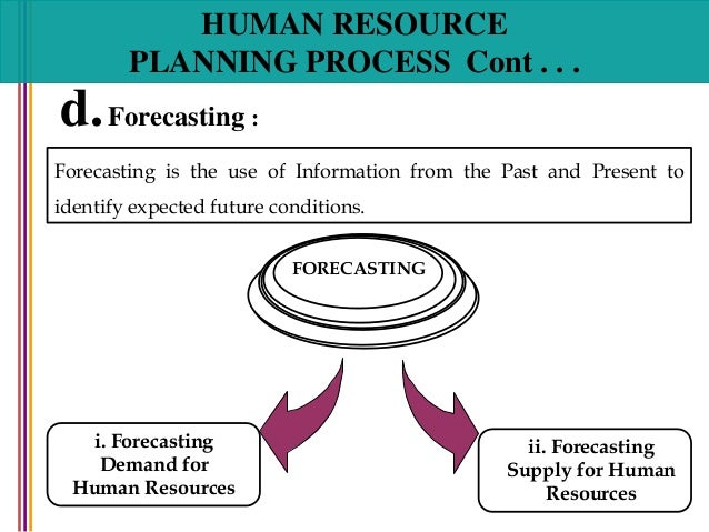 steps in human resource planning process ppt