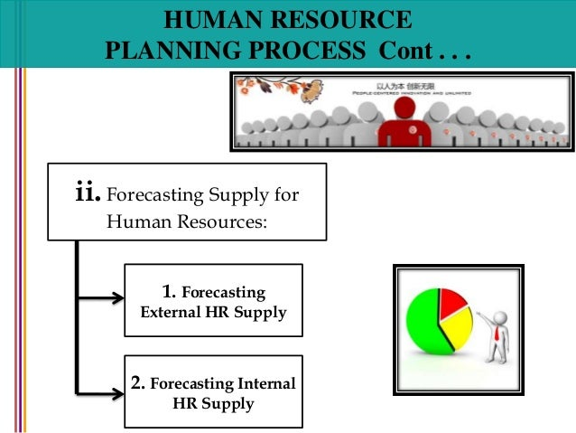 Human resource planning human resource planning process ccuart Image collections