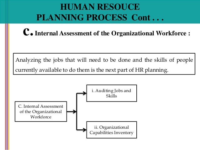 human resources planning in organizations Human resource planning is about ensuring that the organization has the employees it will need in the future, in the right jobs, with the right skills, and it's one of the most challenging types of planning we cover on this site.