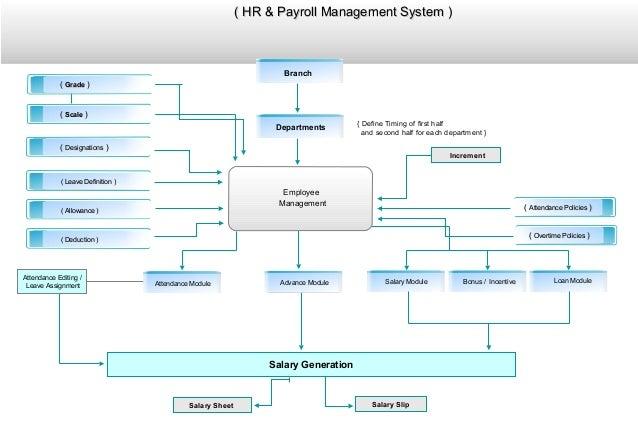 Hr & payroll presentation