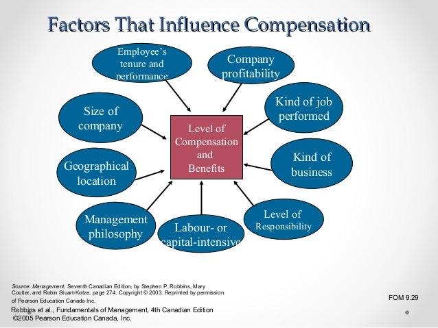 factors affecting employee compensation strategy Total compensation strategy total compensation  employee compensation and benefits  harmonic compensation by pv-statcom factors affecting juror.