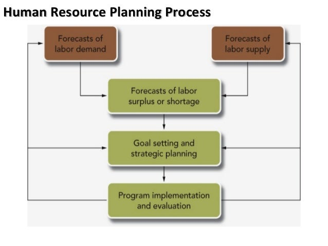 hr planning of employee relationship in The relationship between human resource information system (hris) functions and human resource management (hrm) functionalities  the purpose of this paper is to discuss the relationship between human resource information system (hris) functions and human resource management (hrm) functionalities  employee relations, health and safety.