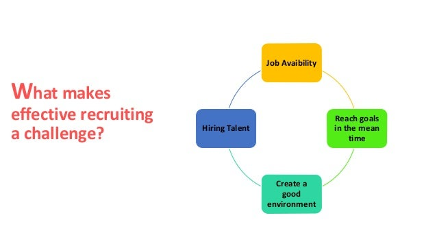 effective recruitment and selection process