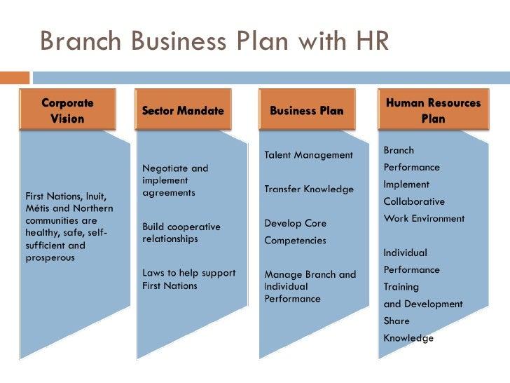 Annual business plan presentation
