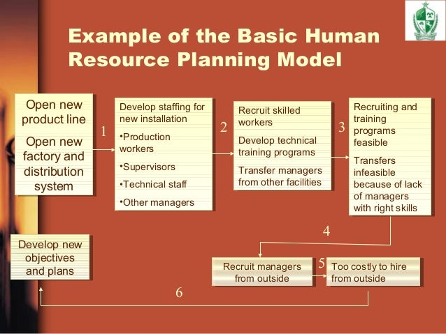 Sample Hr Report Human Resource Forecasting Strategic Hr Planning