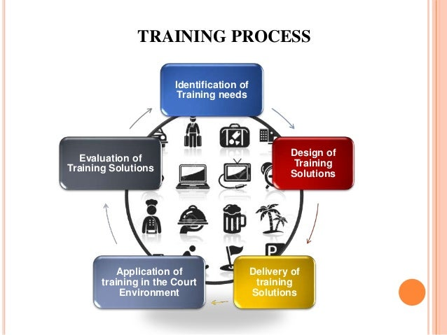 All About Training and Development (Learning and Development)