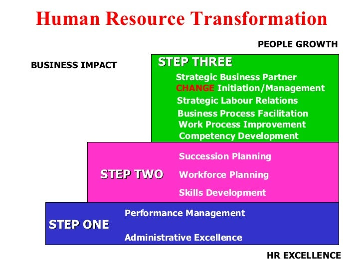 human resource strategies for effective business