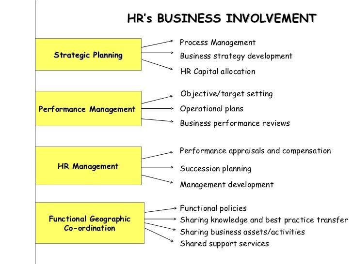 The HR Function's Compliance Role