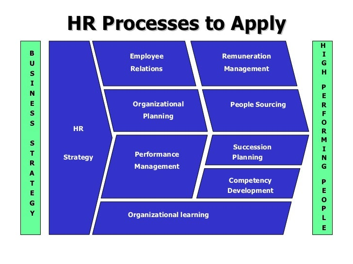 strategic hrm plan essay Essay papers search blog - latest news strategic hrm plan may 12, 2015 / in blog / by admin the strategic hrm plan must focus on how, as a business partner.
