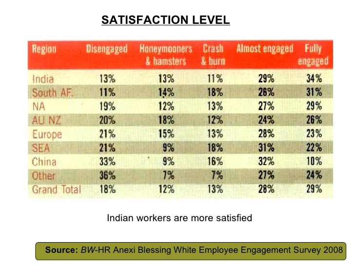 SATISFACTION LEVEL Indian workers are more satisfied Source:   BW -HR Anexi Blessing White Employee Engagement Survey 2008