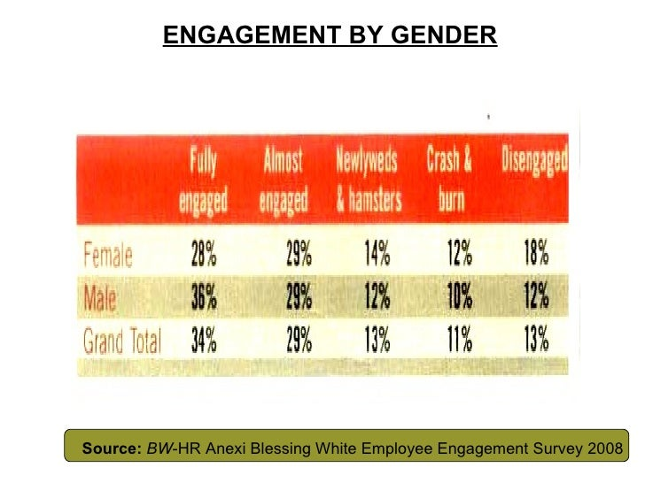 ENGAGEMENT BY GENDER Source:   BW -HR Anexi Blessing White Employee Engagement Survey 2008
