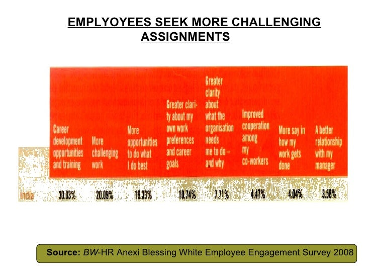 EMPLYOYEES SEEK MORE CHALLENGING   ASSIGNMENTS Source:   BW -HR Anexi Blessing White Employee Engagement Survey 2008
