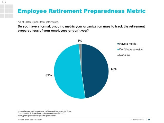 Human Resources Perspective: A Survey of Larger 401(k) Plans