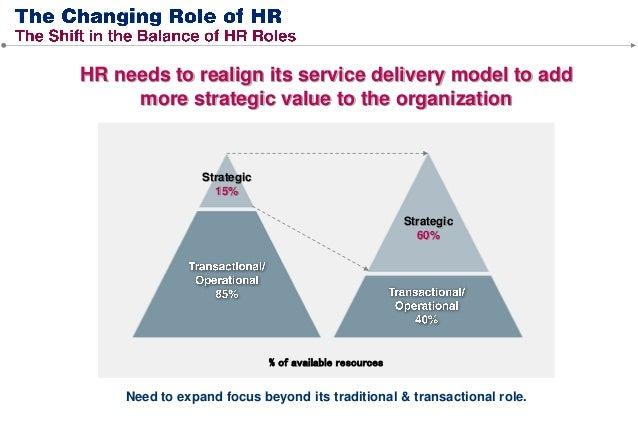 Participates in designing & defining organization's strategies Contributes to management team's strategic decision-making ...