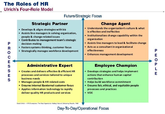 role of manager ppt
