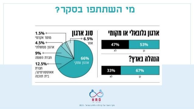 ה קהילת של השכר סקר - HR בישראל - 2021 בסקר השתתפו מי ?