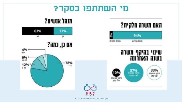 ה קהילת של השכר סקר - HR בישראל - 2021 השתתפו מי בסקר ? זהה כמעט התעשיות התפלגות הקודם בסקר ...