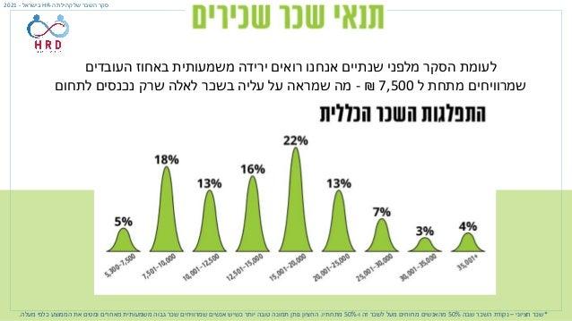 ה קהילת של השכר סקר - HR בישראל - 2021 • חציוני שכר – שבו השכר 50% ו זה לשכר מעל מרוויחים מ...