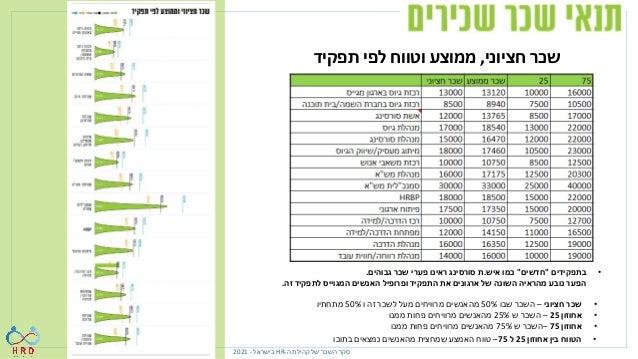 תפקיד לפי וממוצע חציוני שכר ה קהילת של השכר סקר - HR בישראל - 2021 ריק התא בהם במקומות – תמ...