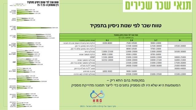 ה קהילת של השכר סקר - HR בישראל - 2021 לשכר מעבר נוספות הטבות מבחינת - ל 87% מאנשי משאבי אנוש...