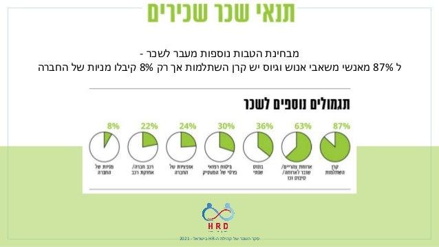 ה קהילת של השכר סקר - HR בישראל - 2021 כ רק 40% האחרונה בשנה שכר העלאת קיבלו והגיוס אנוש מש...